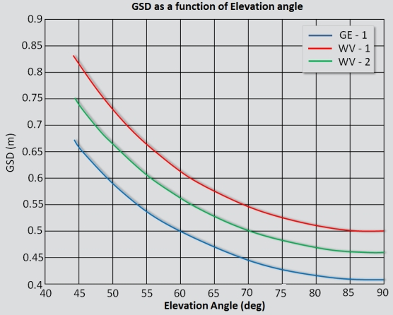 Variation of GSD with Off-Nadir angle (Image Credit: Satpalda)
