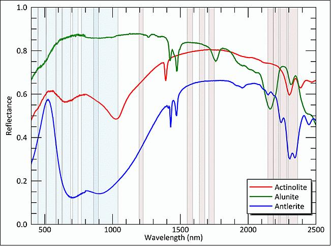 Reference spectra of three minerals (Image Credit: Exelis)